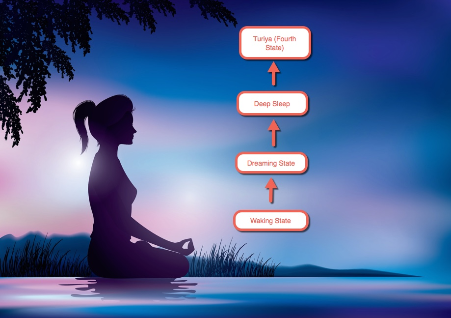Turiya : What is Turiya as per Vedic Scriptures
